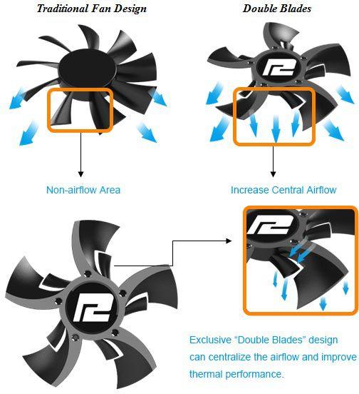 По словам TUL, вентилятор Double Blades характеризуется повышенной производительностью