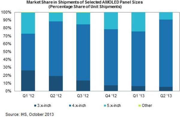 Поставки панелей AMOLED заметно возросли, в основном, благодаря усилиям Samsung