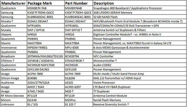 Samsung Galaxy Note 3: перечень компонентов и поставщиков