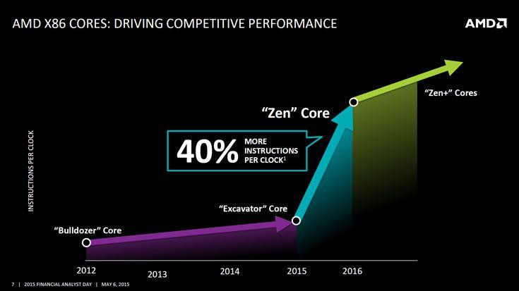 Выход процессоров AMD Zen запланирован на 2016 год