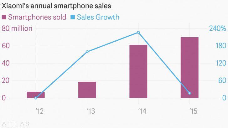 Темпы роста продаж Xiaomi в 2015 году сократились в несколько раз