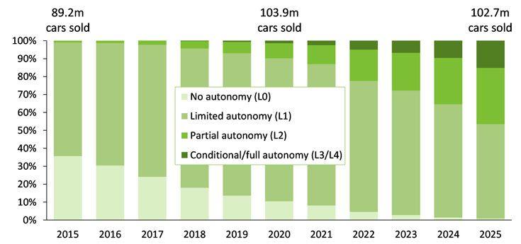 Автомобильная отрасль преобразится за ближайшие десять лет
