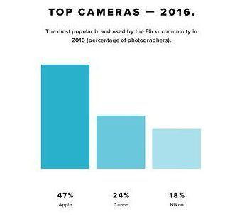 Почти половина снимков во Flickr сделаны на смартфоны. Доля Apple за год выросла до 47%