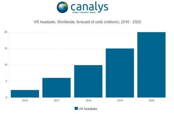 Рынок VR вырос до 2 млн устройств по итогам года