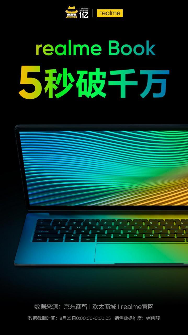 realme распродала первую партию ноутбуков менее чем за5 минут